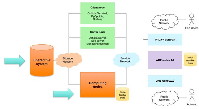 Big Data Platform